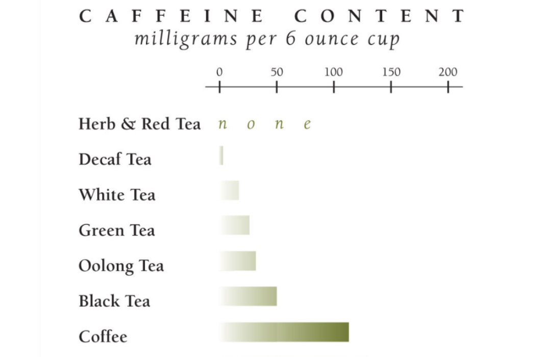 A graph showing the relative concentrations of caffeine in milligrams per 6 ounce cup. All measurements are approximate. Coffee is shown to have 125mg, Black Tea 50mg, Oolong Tea 40mg, Green Tea 25mg, White Tea 15mg, Decaf Tea 1-5mg and Herbal and Red Tea none at all.
